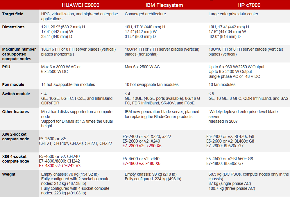 Comparison between the Huawei E9000 and Products from Tier 1