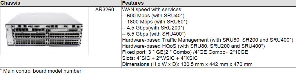 AR3200 Models