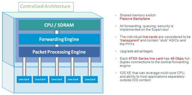Catalyst 4500E Architecture-01