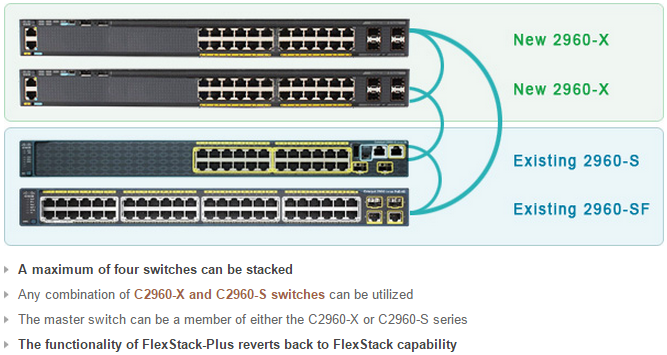 Cisco 2960-X Stack
