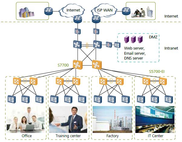 On Large-sized Enterprise Networks