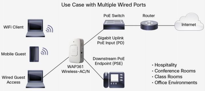Typical Configuration-Cisco WAP361