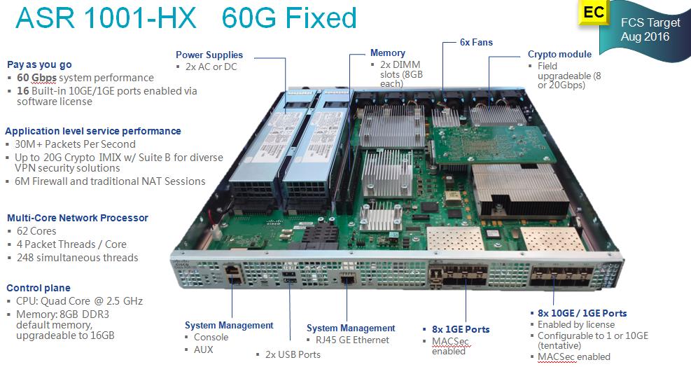 ASR 1001-HX   60G Fixed