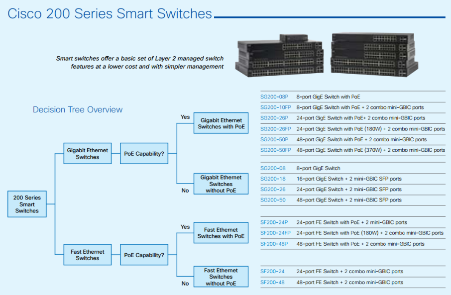 Cisco 200 Series Smart Switches-01