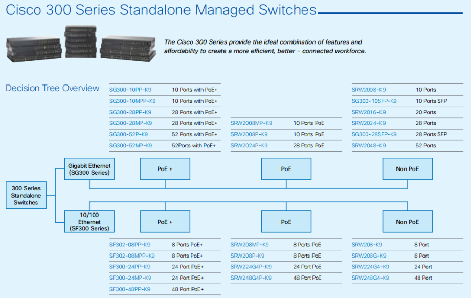 Cisco 300 Series Standalone Managed Switches-01