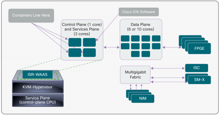 Cisco 4400 Series Architecture
