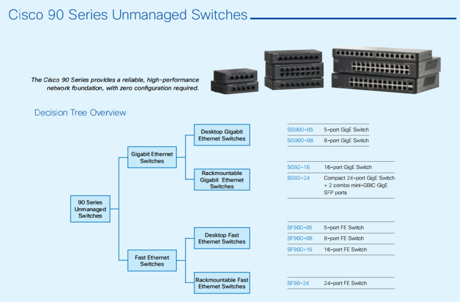 Cisco 90 Series Unmanaged Switches-01