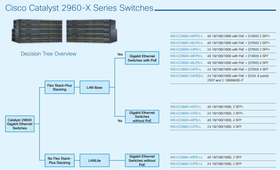 Cisco Catalyst 2960-X Series Switches-Decision Tree Overview-01