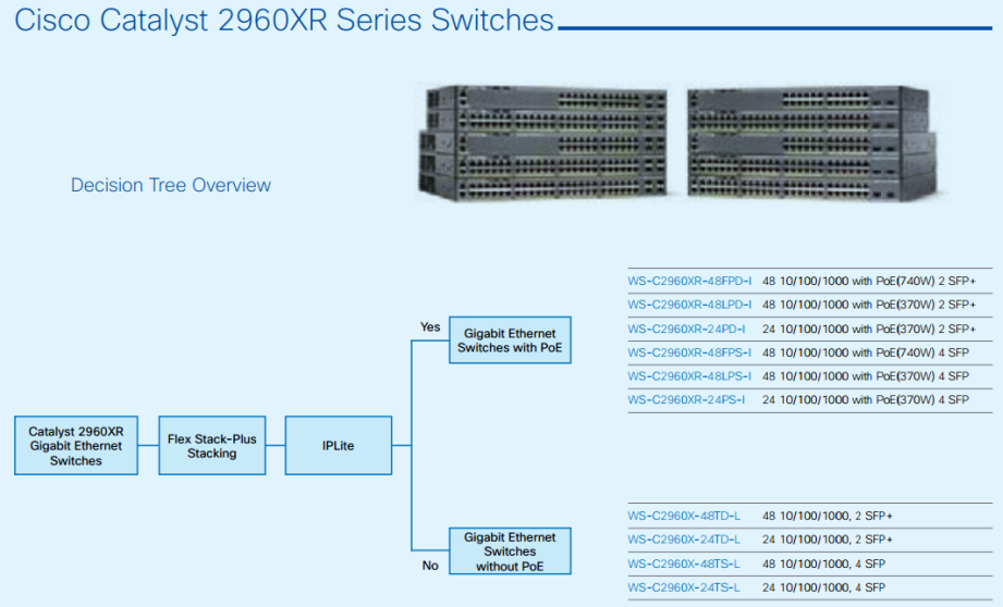 Cisco Catalyst 2960XR Series Switches-Decision Tree Overview-01