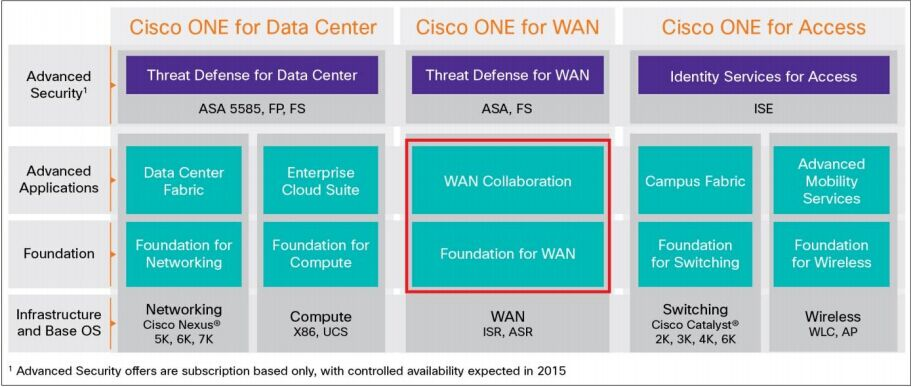 Cisco ONE Software