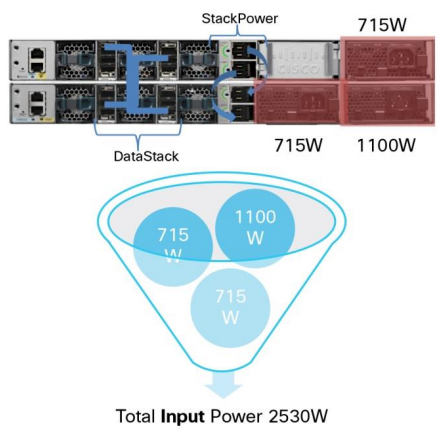 Cisco StackPower Technology-One Power Pool, One Load