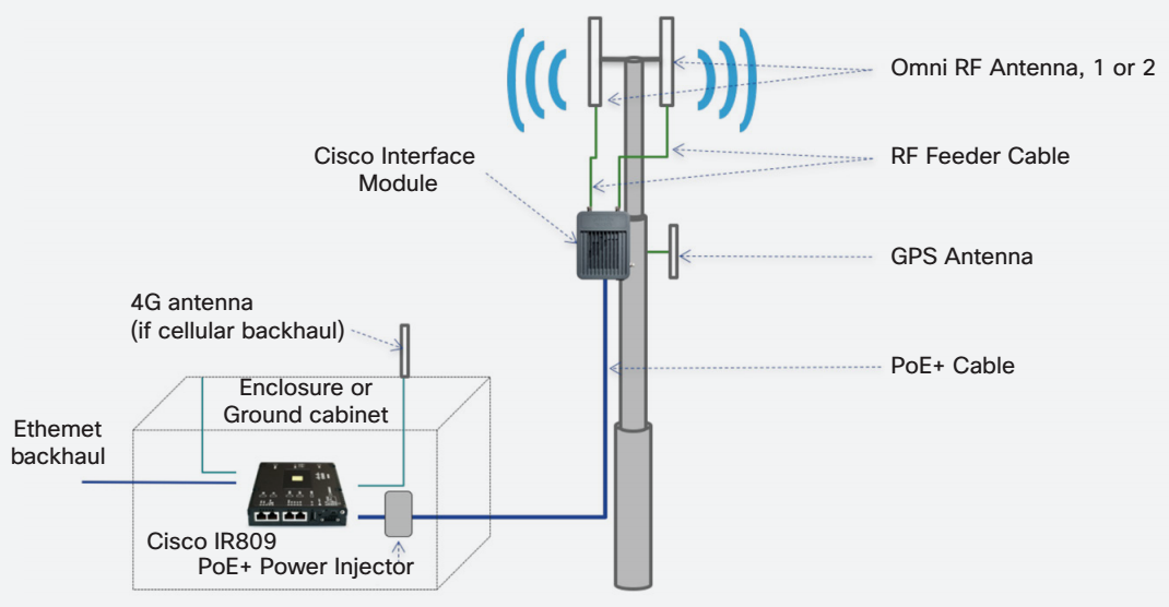 Try The Cisco Solution For Lorawan Router Switch Blog