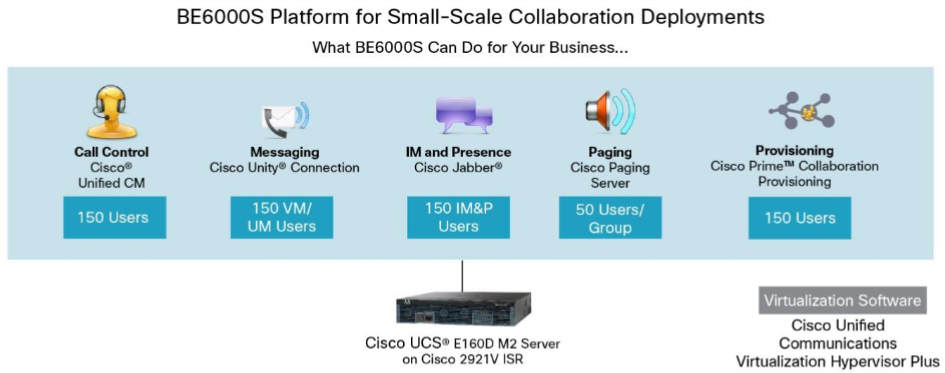 Cisco BE6000 Solutions-The Latest Version 11 5 and 10 6