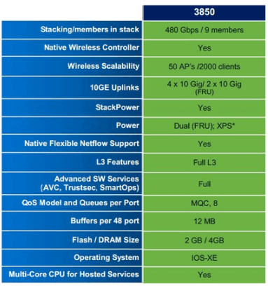 Cisco 3850 Features