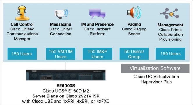 Cisco BE6000S-Built for Small-Scale Collaboration Deployments