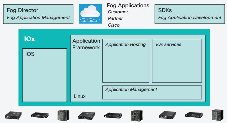 Cisco IOx Application Framework