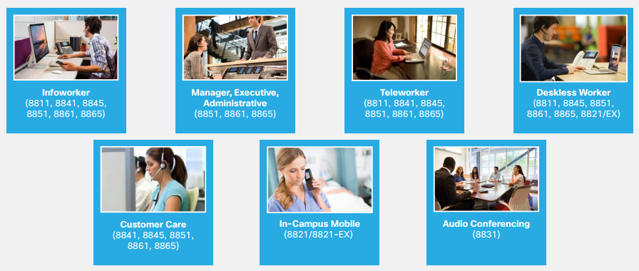 User Profiles for IP Phone 8800 Series
