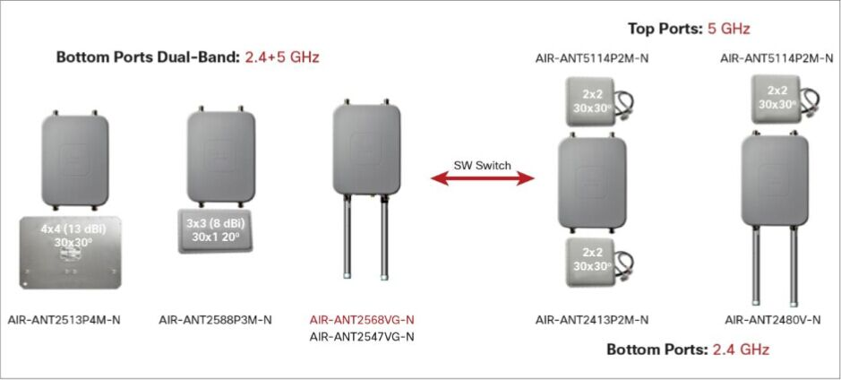 Wanna Order Cisco 1560 Series Outdoor APs? More Tips Here