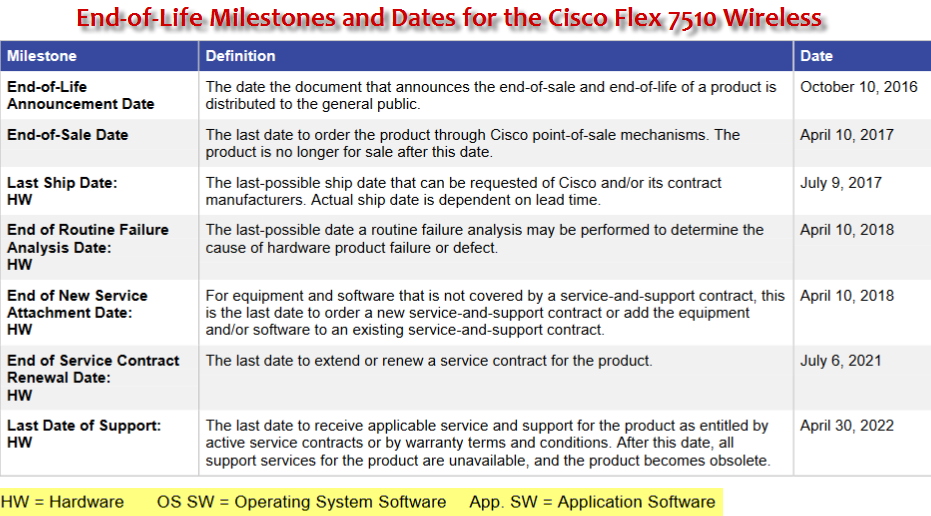 End-of-Life Milestones and Dates for the Cisco Flex 7510 Wireless Controller