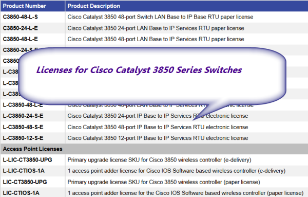 License and Warranty for Cisco Catalyst 3850 – Router Switch