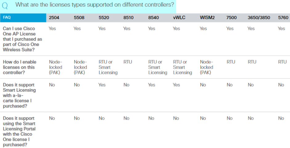 the licenses types supported on different controllers
