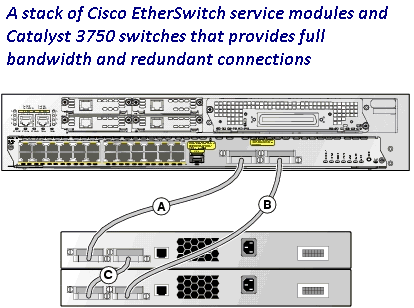 Awesome Cisco Switches Stack Please Router Switch Blog Wiring Digital Resources Bemuashebarightsorg