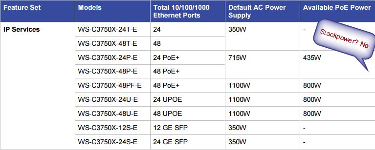 Catalyst 3750-X Series IP Services