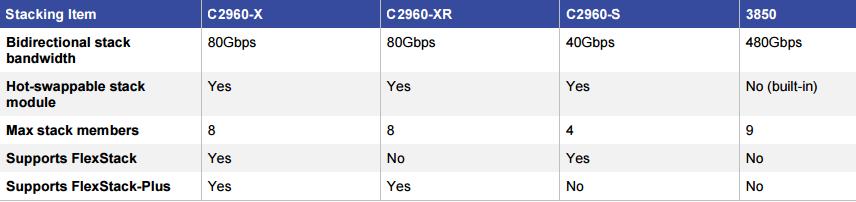Comparison of FlexStack-Plus, FlexStack and StackWise-480