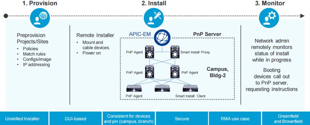 Network Plug-n-Play with Cisco APIC-EM