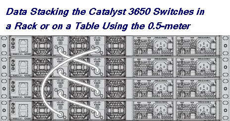Stacking the Catalyst 3650 Switches