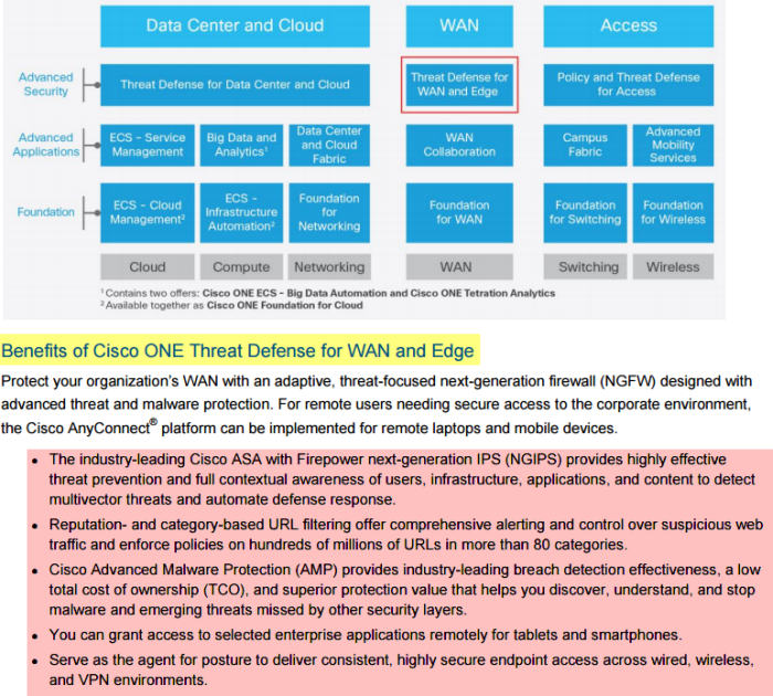 Benefits of Cisco ONE Threat Defense for WAN and Edge-01