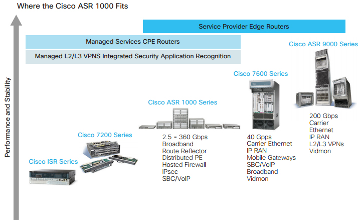 Upgrade Your Cisco Routers – Router Switch Blog