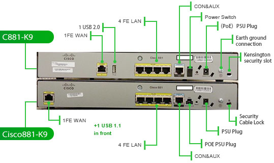 Cisco 800 Series Router Migration Option – Router Switch Blog