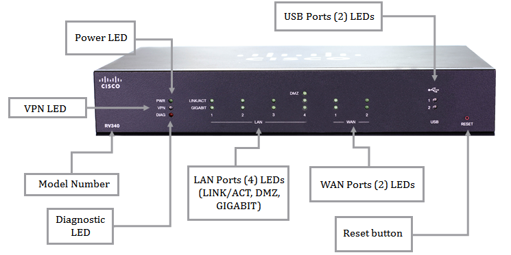 The New RV340 Dual-WAN VPN Router-Features, Tech Details
