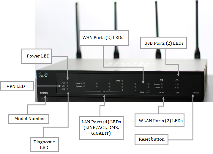 Cisco RV340W VPN Router, For Any Small-business Network that