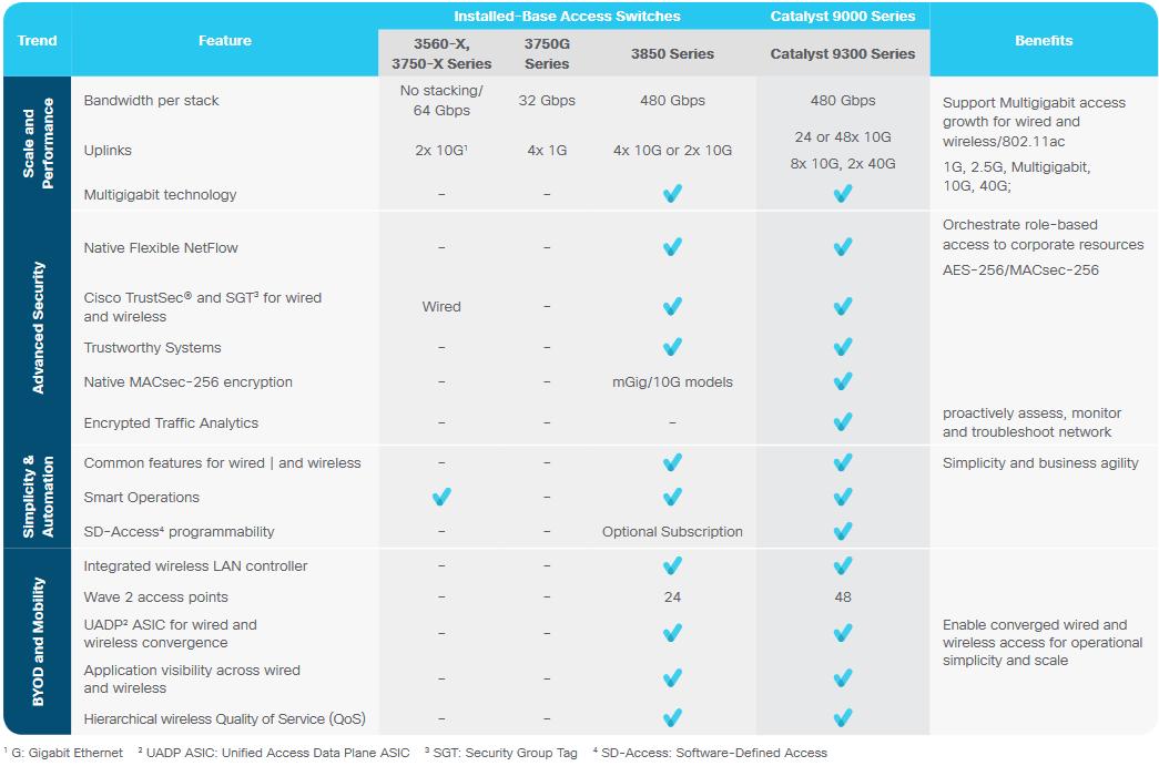 Cisco 9800 Software Download