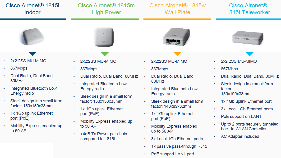 Here Comes the Best Cisco Indoor Access Point for You – Router