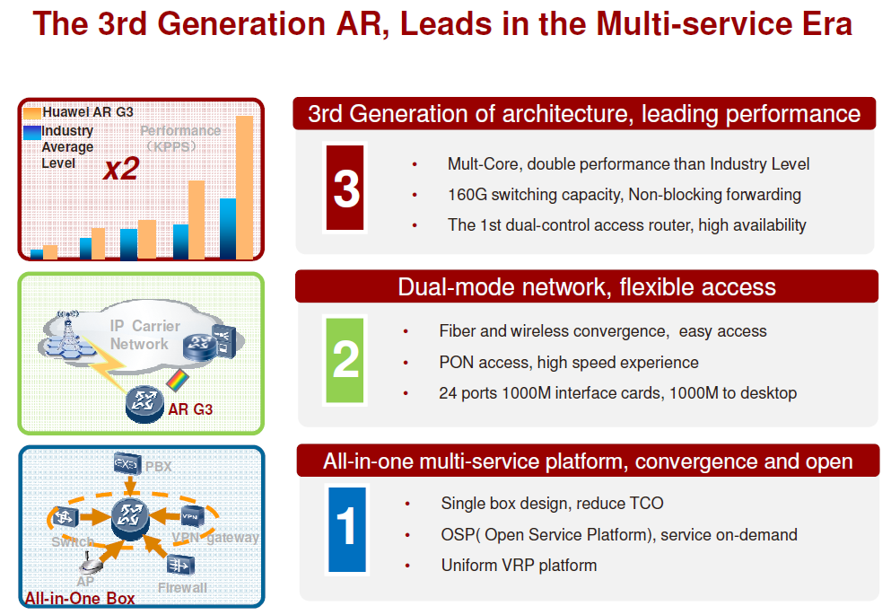 The Huawei 3rd Generation AR, Leads in the Multi-service Era