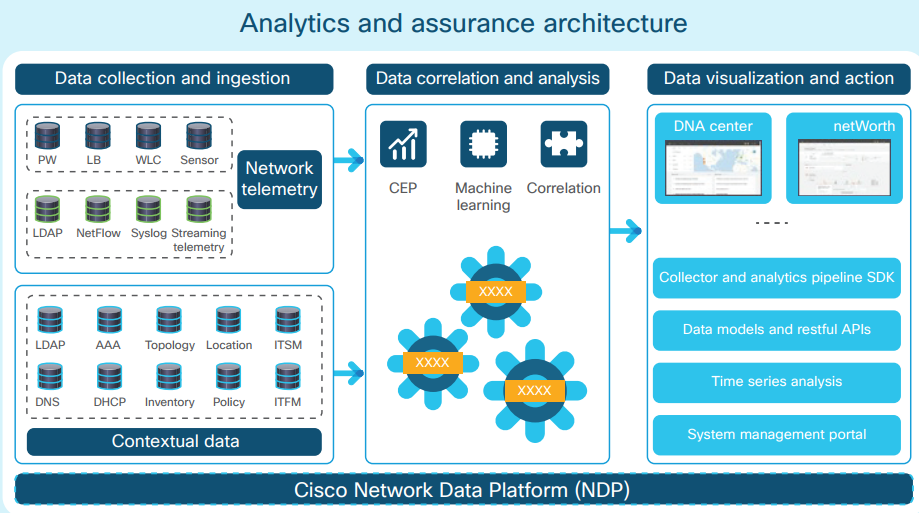Cisco DNA Products and Solutions – Router Switch Blog