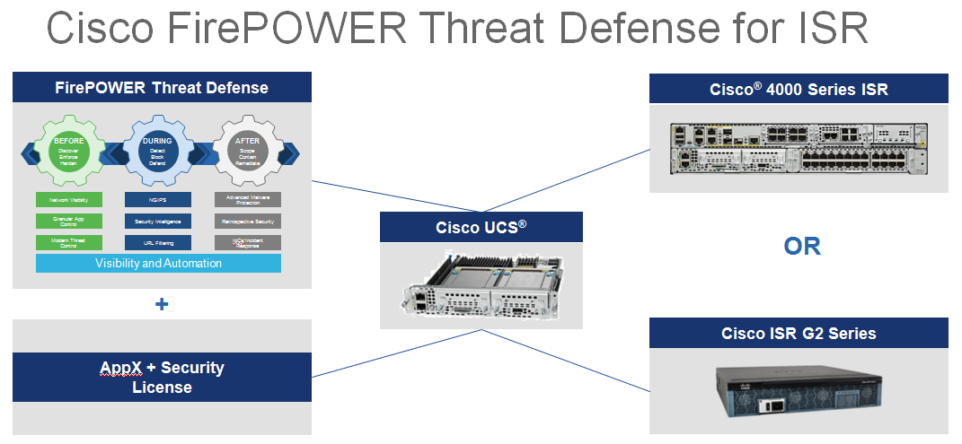 FAQ: Cisco Firepower Threat Defense for ISRs – Router Switch