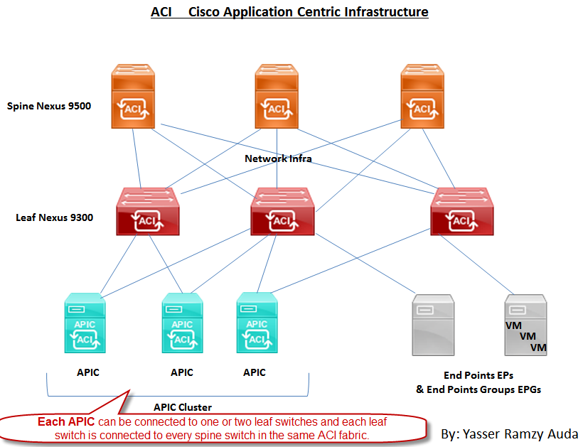 What's the Different Result with Cisco ACI? – Router Switch Blog