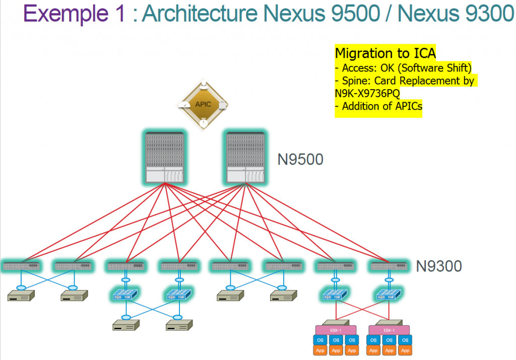 Cisco 9336PQ vs  N9K-X9736PQ 40Gb Spine Line Card – Router