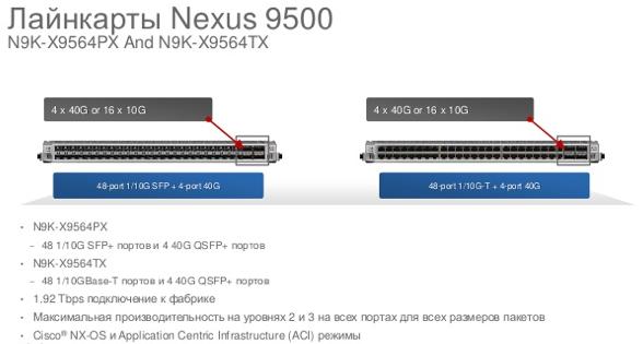 EoL & EoS Announcement for the Cisco N9K-X9564PX, N9K