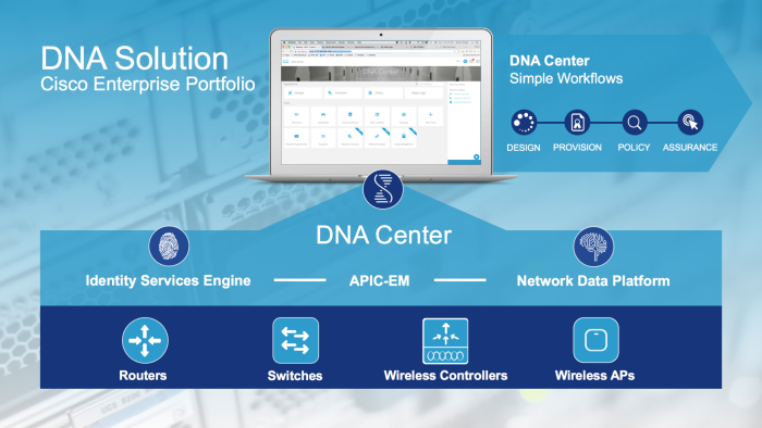 The Business Benefits Of Cisco Sd Access Router Switch Blog