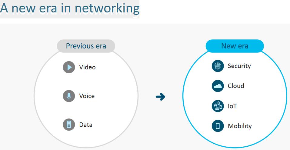 Cisco Catalyst 9000 Family-Technical Deep Dive – Router