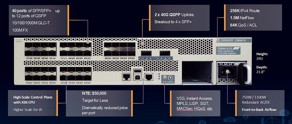 How to Convert Native 40G Ports to 8x10G Ports in Catalyst 6840-X