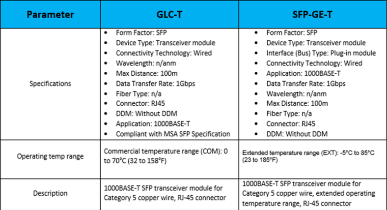 GLC-T vs  SFP-GE-T – Router Switch Blog