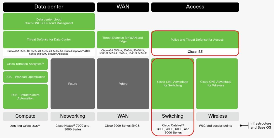 Cisco ONE for Access Switching 2017 – Router Switch Blog