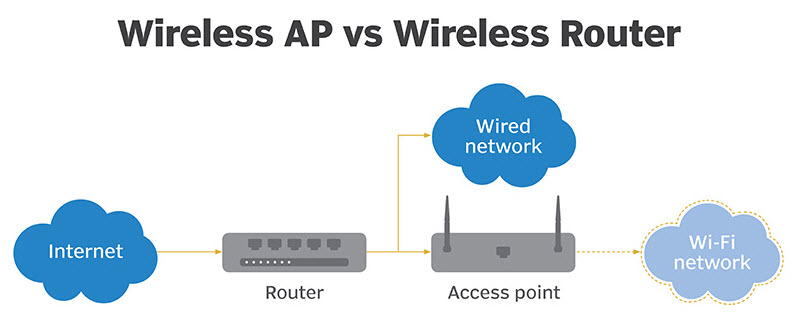 [TBQL_4184]  Access Point or Wireless Router? Things You Should Consider – Router Switch  Blog | Wireless Access Point Wiring Diagram |  | Router Switch Blog