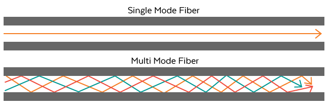 Ethernet Cable or Fiber Optic Cable? Ethernet vs  Fiber – Router